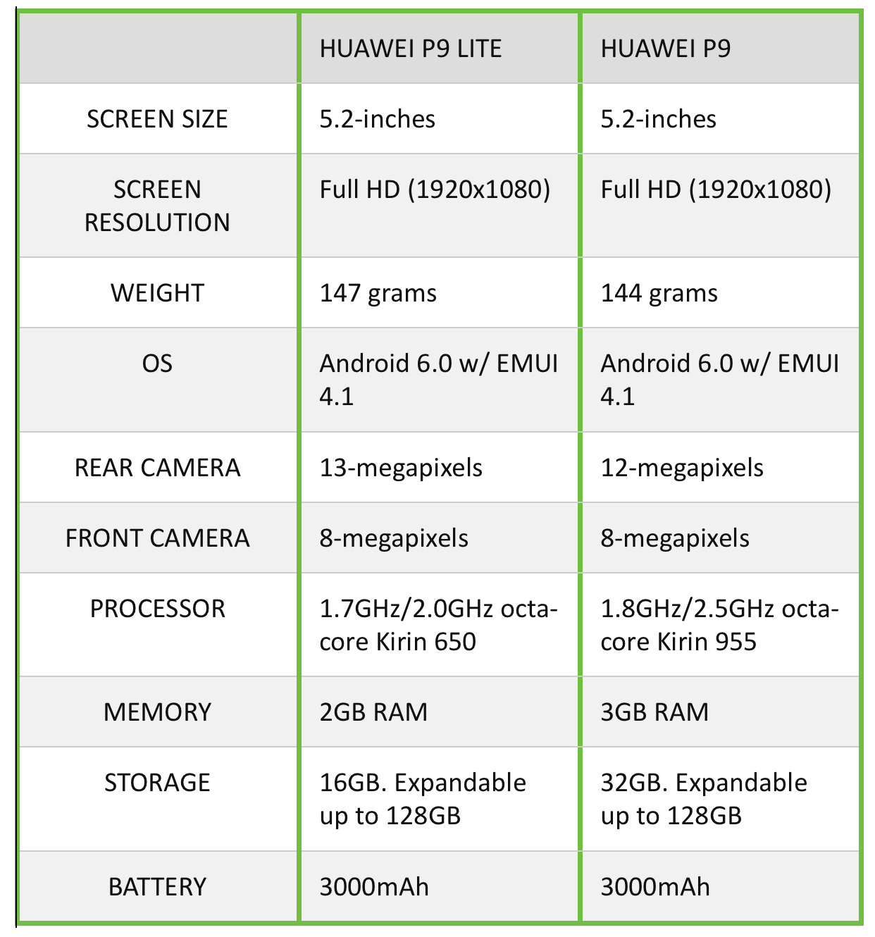 huawei p9 lite specification. huawei p9 vs lite specification